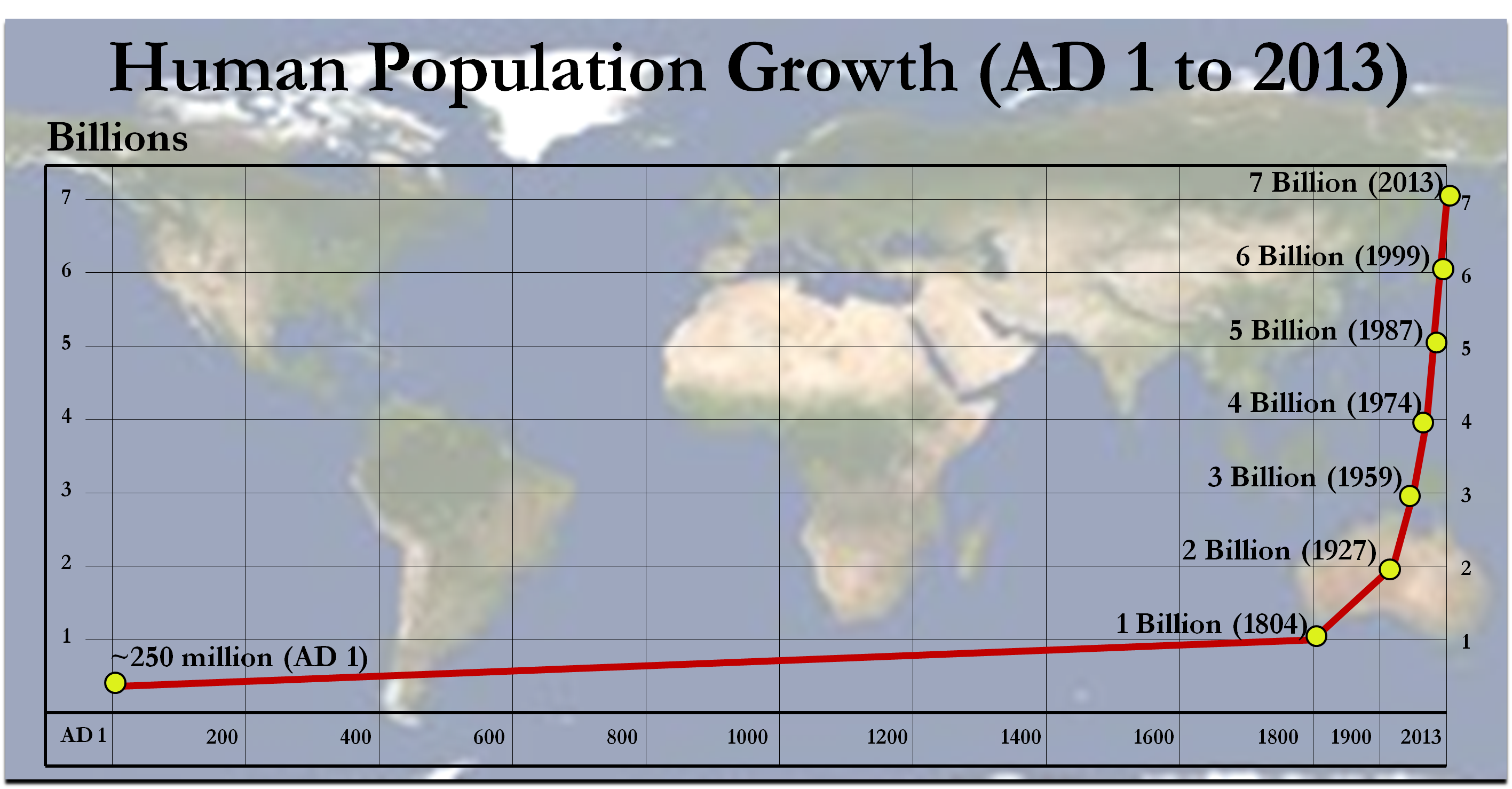 overpopulatioon